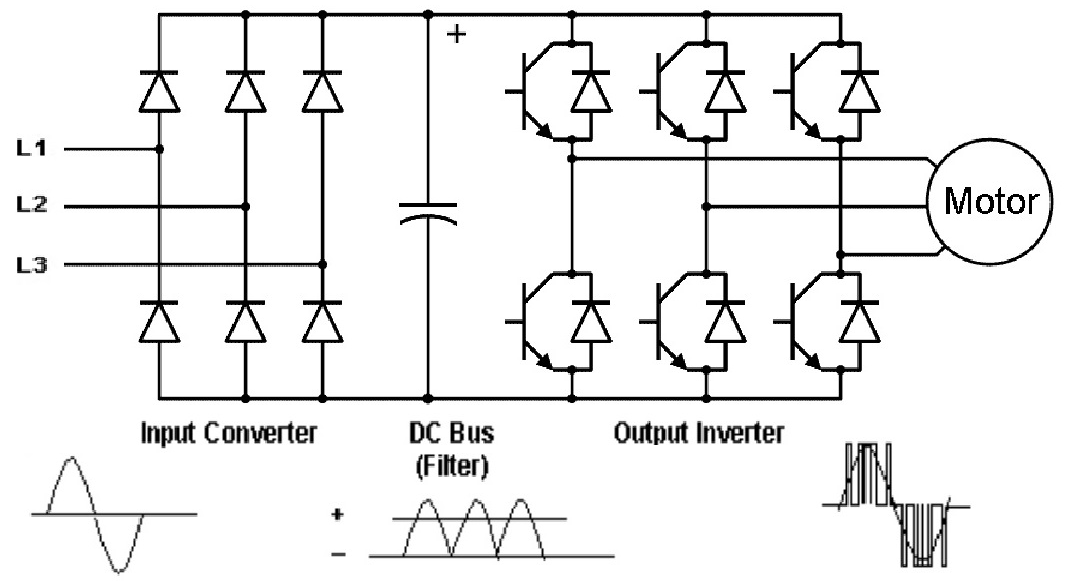 understanding variable frequency drives